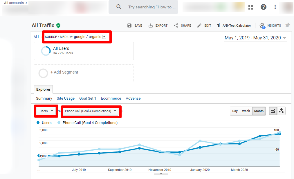 Ecommerce SEO Case Study- Greater Leads